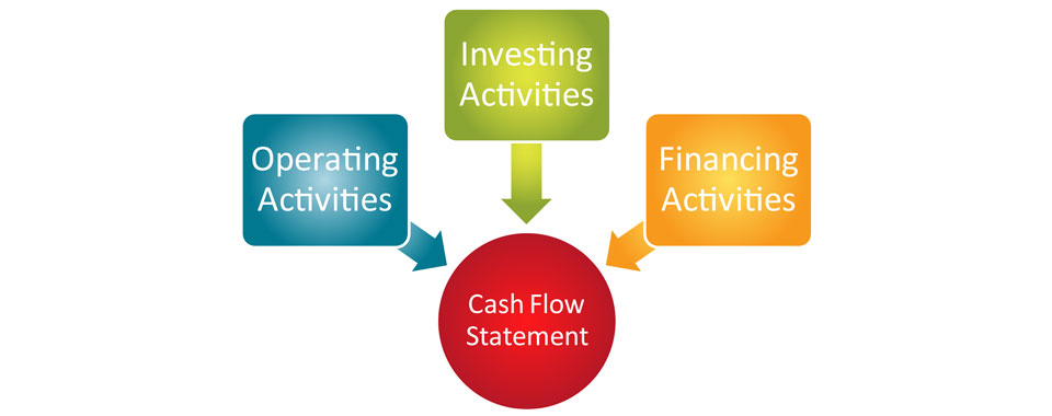 role of fund flow analysis in helping financial position The balance sheet shows the company's assets and liabilities  the cash flow statement takes the net profit from the income statement and accounts for changes in  hopefully this will help them see the importance in tracking your finances.